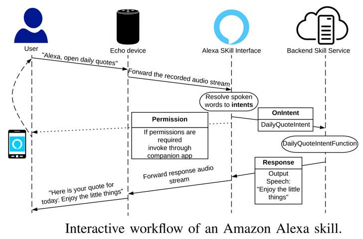 Amazon Skill