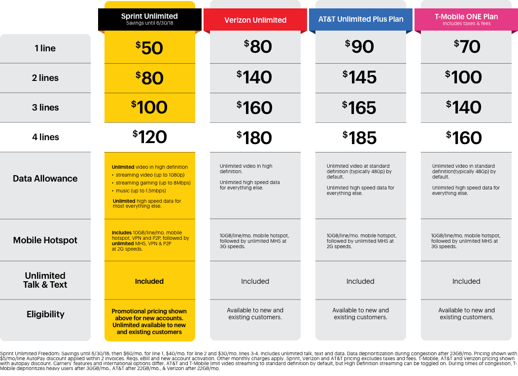 Sprint Unlimited Freedom Plan