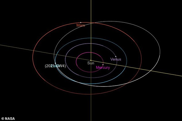 The astereoid comes very close to Earth on its orbital path but goes out beyond Mars