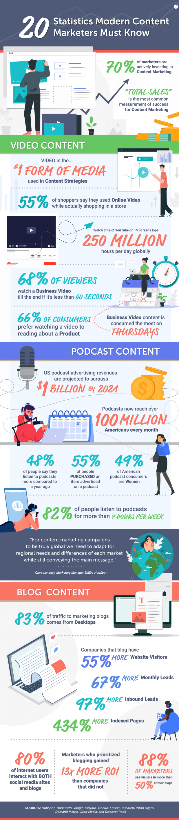 Infographic lists content marketing usage and response rates