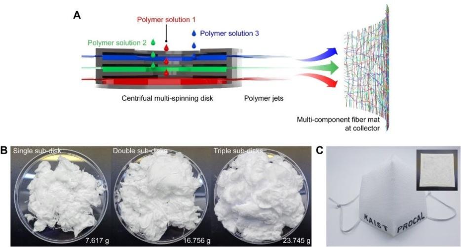 centrifugal multispinning