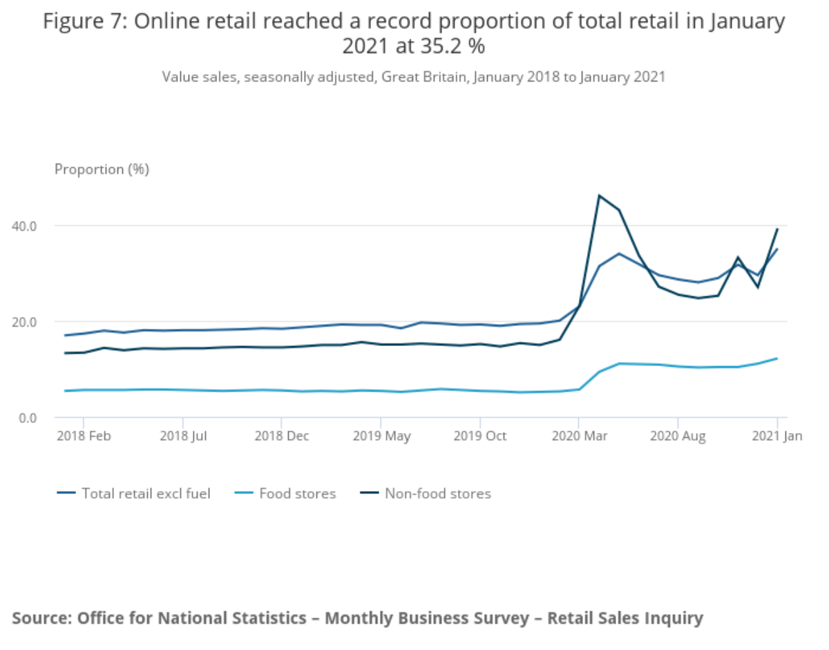 Retail sales, Great Britain: January 2021 ONS