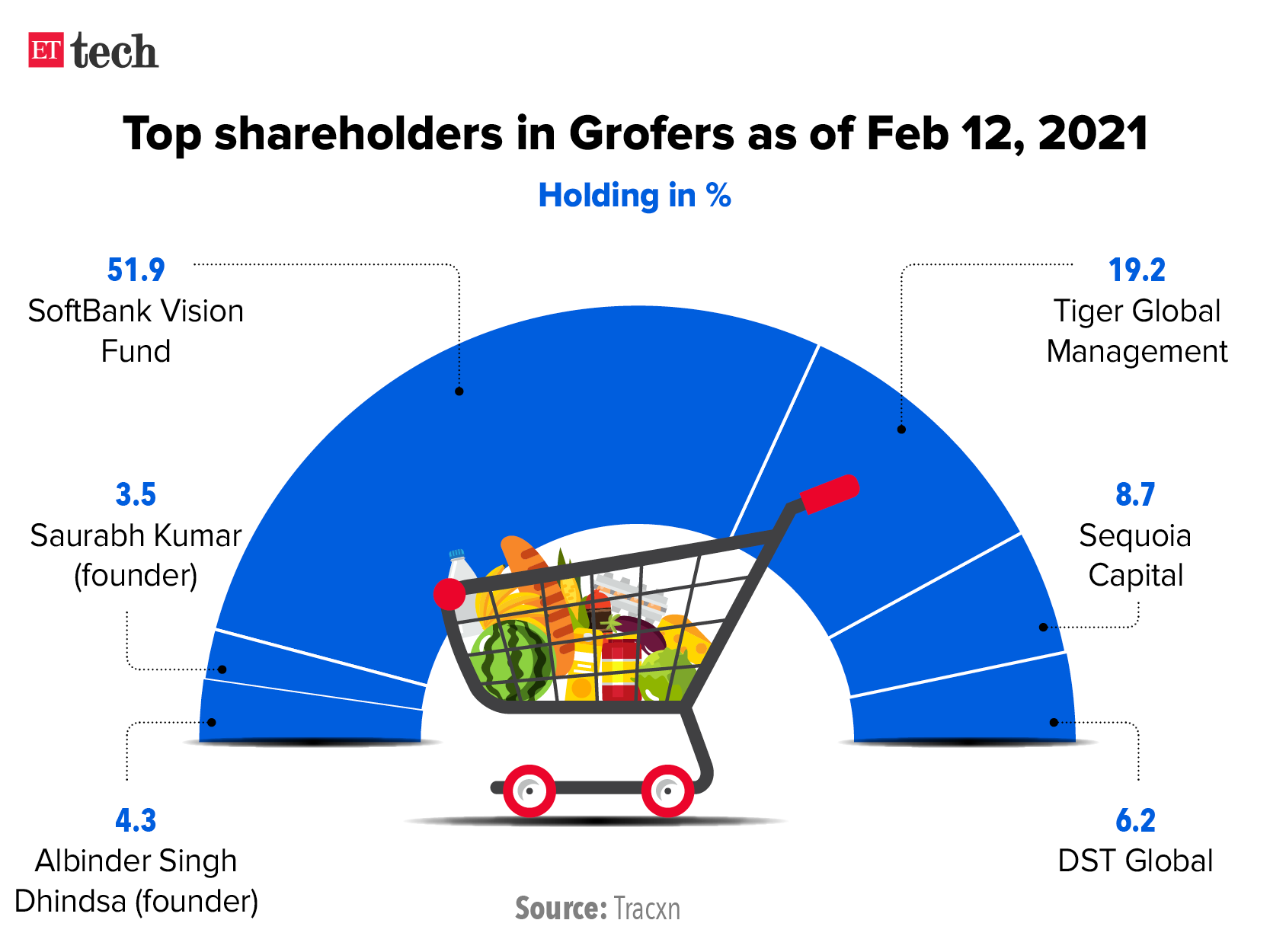Grofers Shareholding