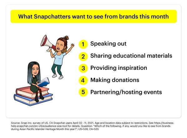 Snapchat API month