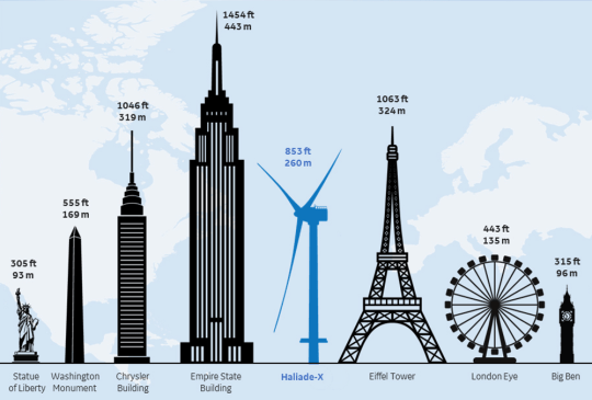 Vineyard Wind's plan uses one of the world's largest turbines, GE's Haliade-X, to reduce the number of turbines needed. Each has a capacity of 13 megawatts and blades the length of a football field. (Photo: GE)