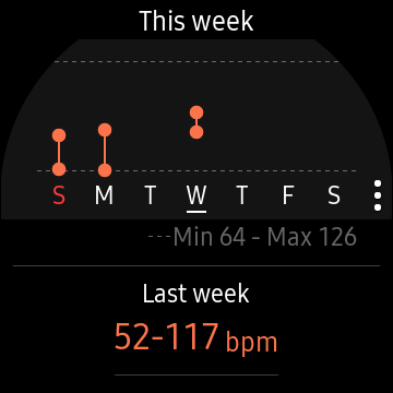 heart rate graphs
