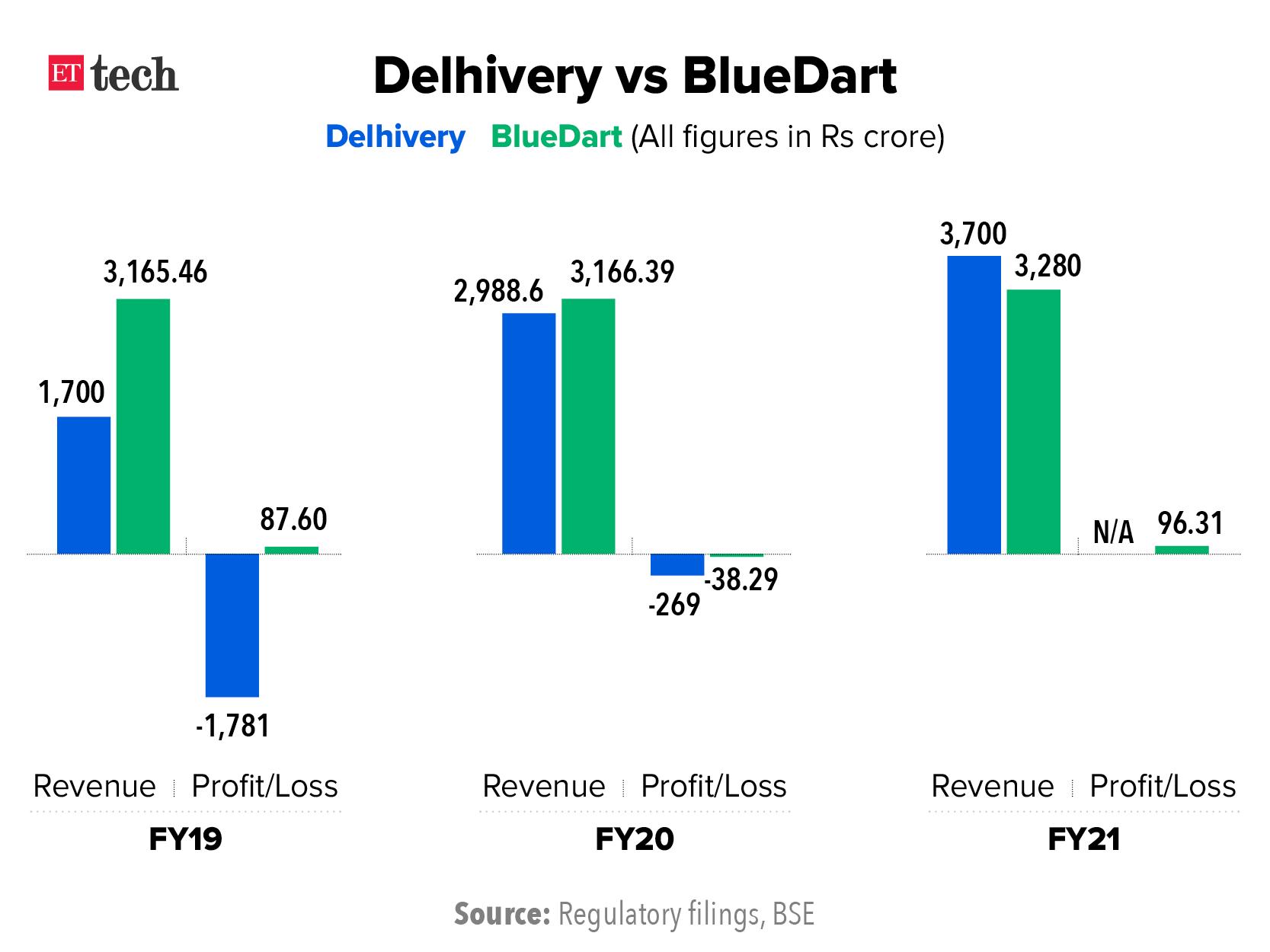 Delhivery vs BlueDart