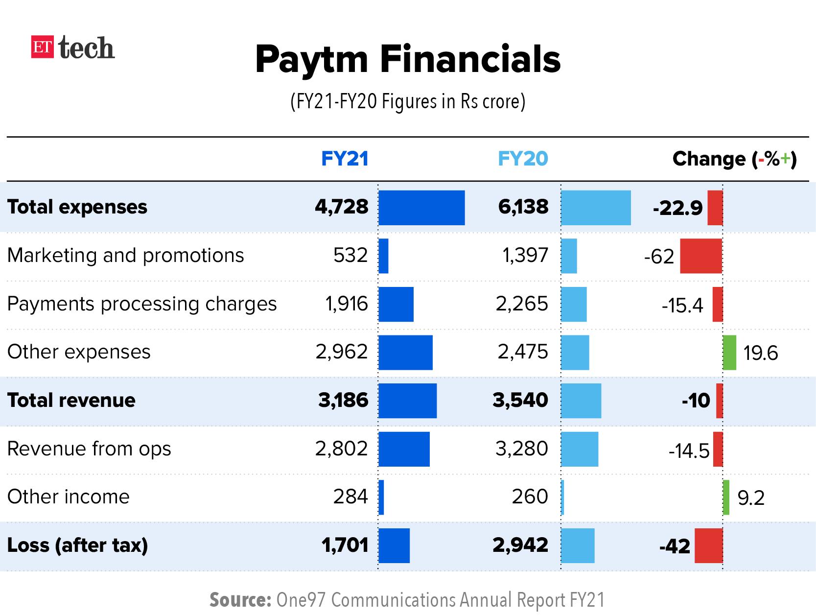 Paytm Financials