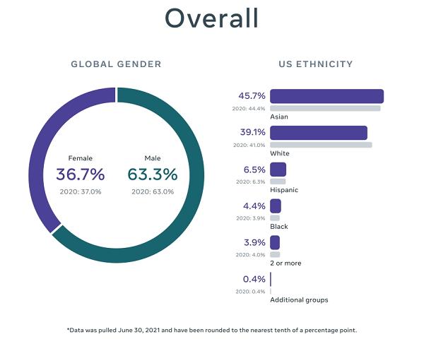 Facebook Gender and Diversity Report