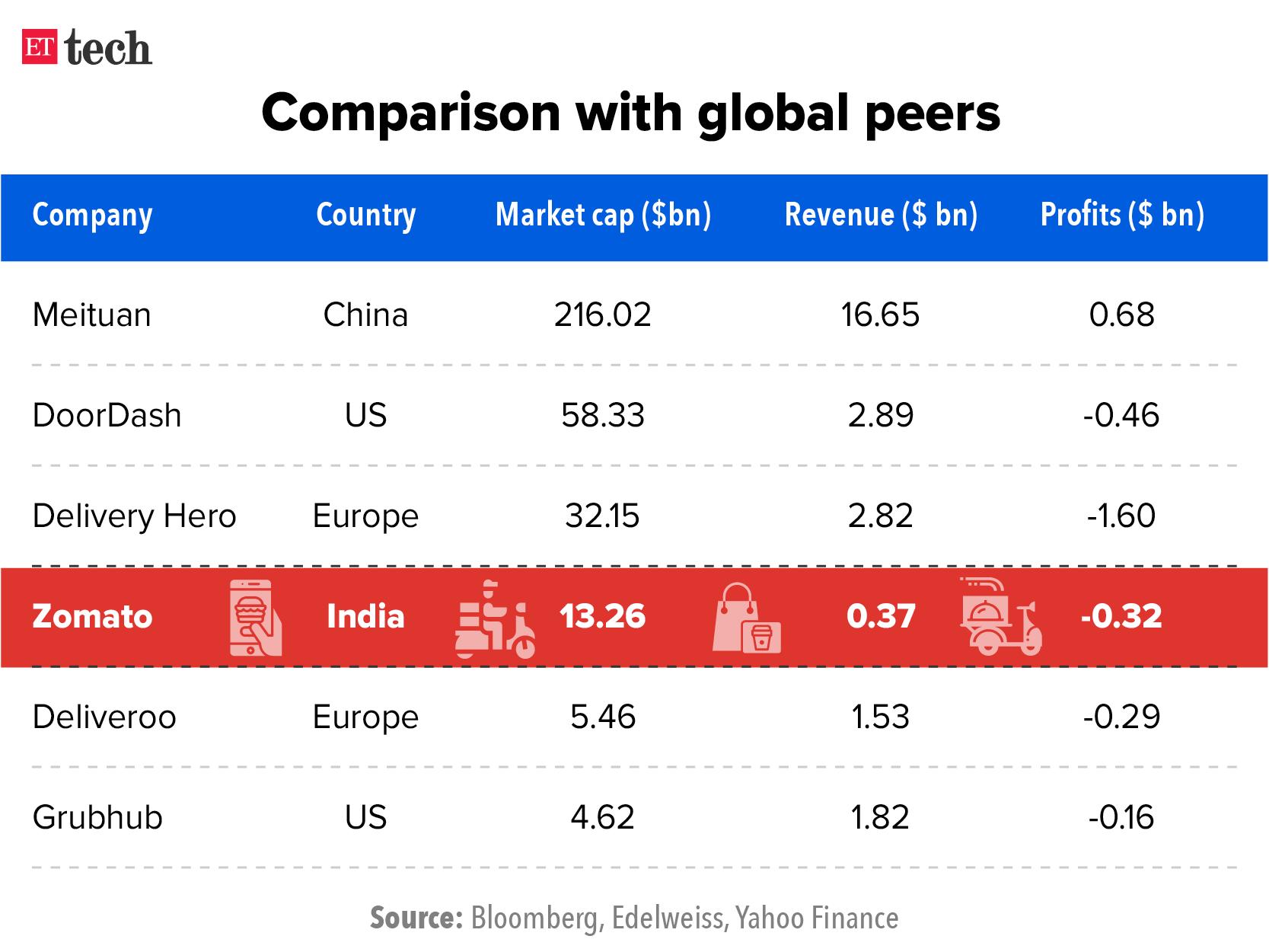 Zomato vs global peers