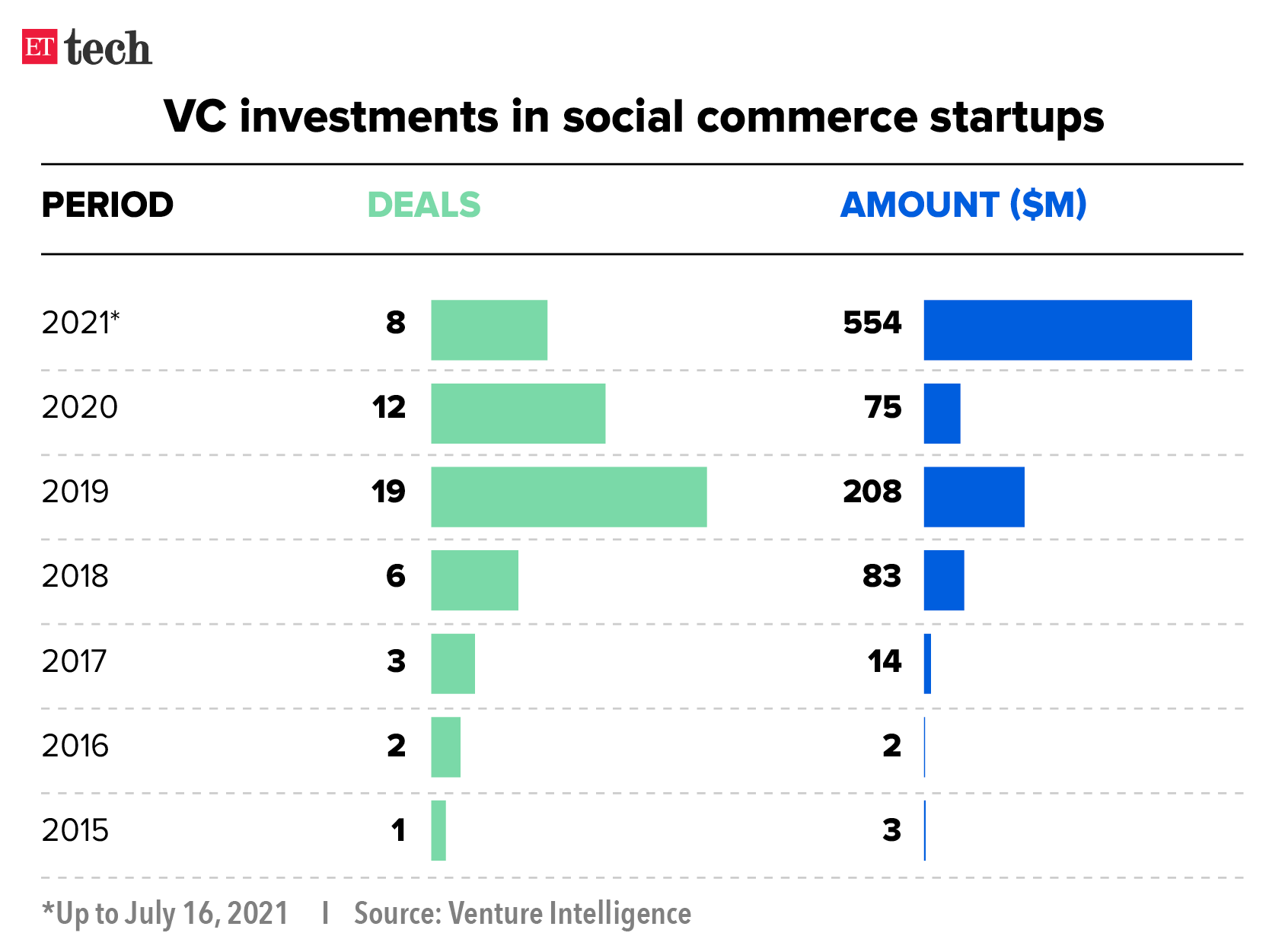 Social Commerce Graphic