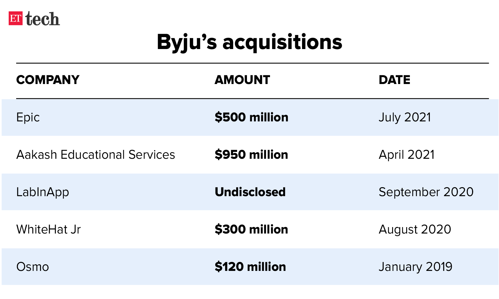Byju acquisitions