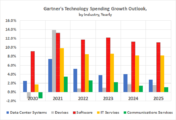 IT market research outfit Gartner says software spending growth will outpace spending growth on all other technologies every year through 2025.
