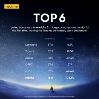 Realme's meteoric rise to become the 6th largest smartphone brand in the world