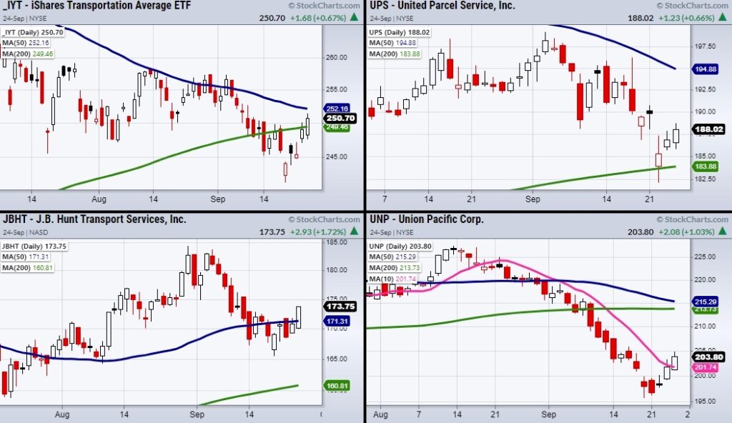 transportation sector etf iyt and important stocks watch monday september 27