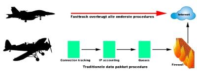 remove-fasttrack