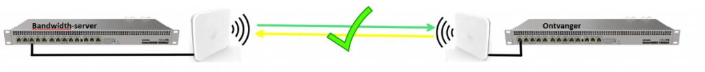 Mikrotik tool bandwidth server
