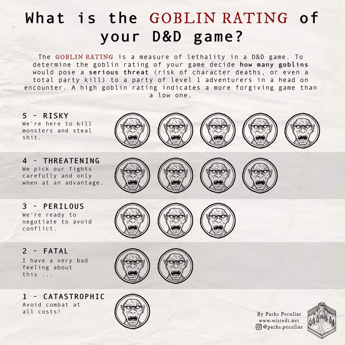 A chart with GOBLIN RATING 1-5