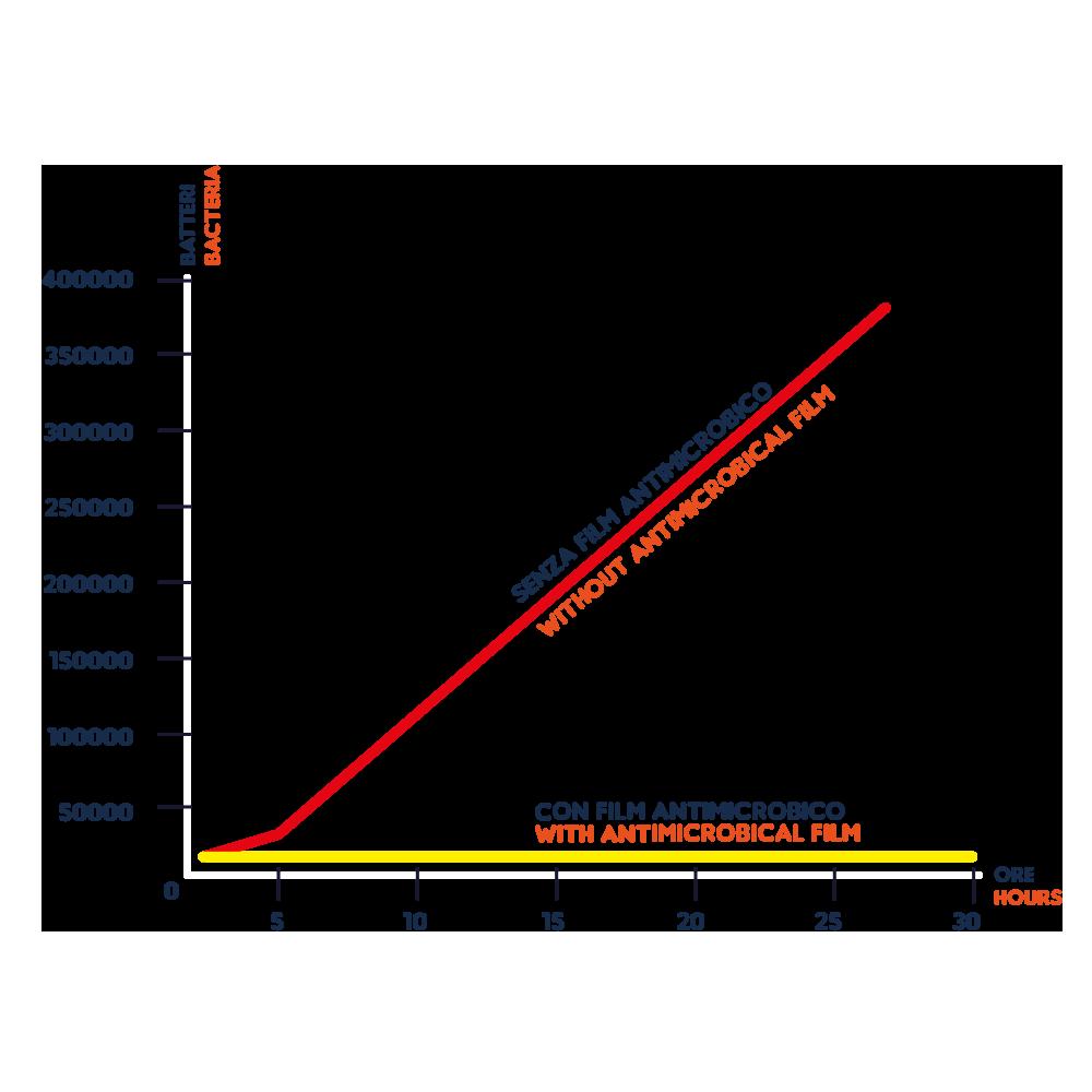 grafico1-antimic