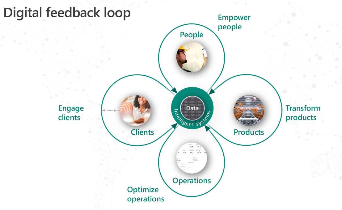Digital feedback loop Microsoft