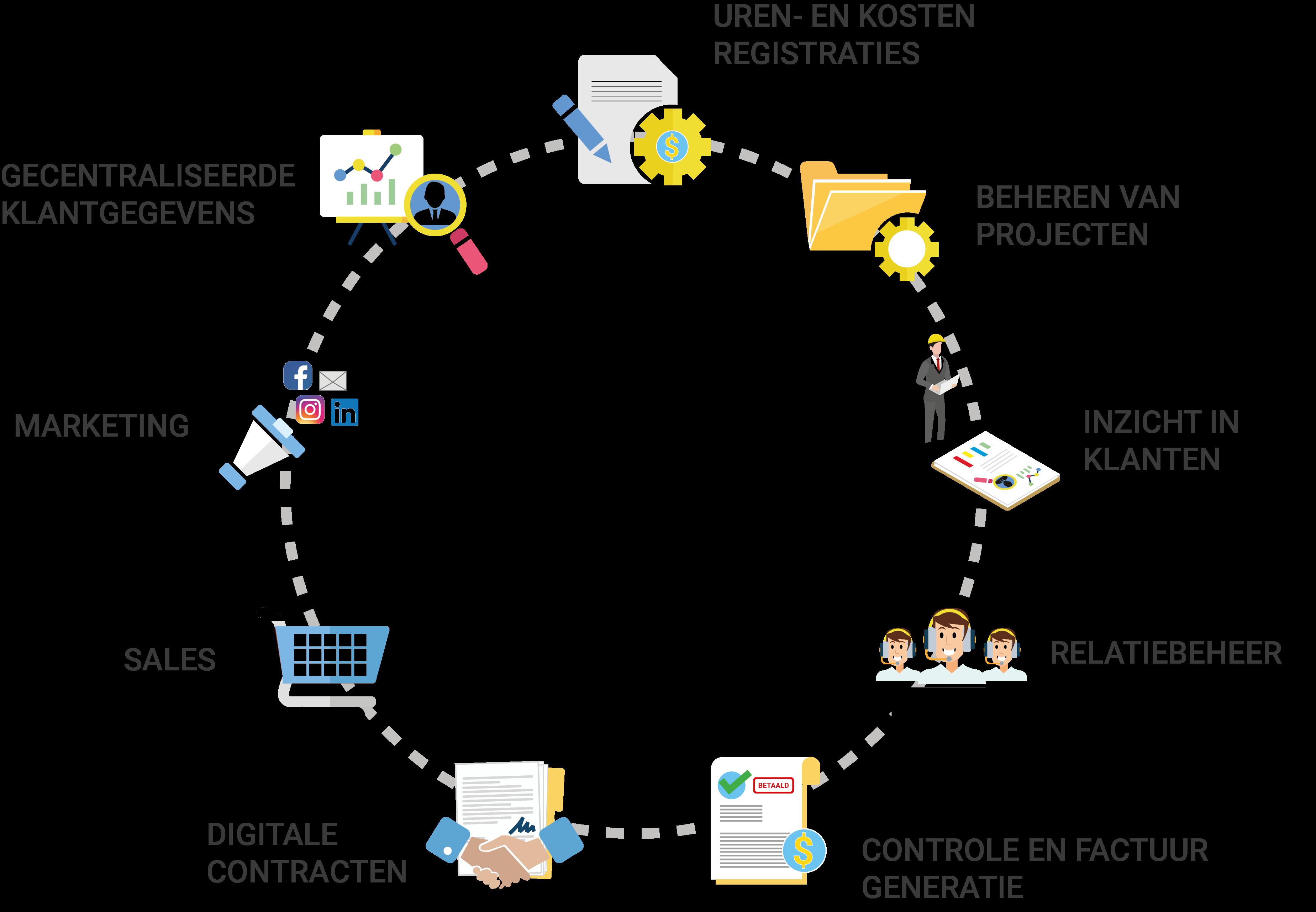 Dynamics 365 crm voor projecten