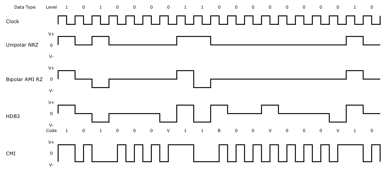 Legacy Transmission & Line Codes