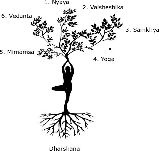 Yogaposition der Baum - Aeste aus den Haenden, Wurzeln aus den Fuessen - Dharshana