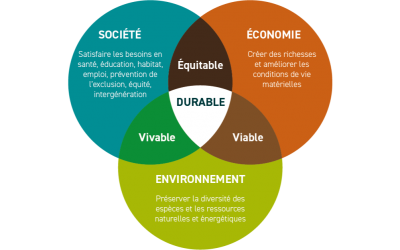 Le durable impose 3 conditions