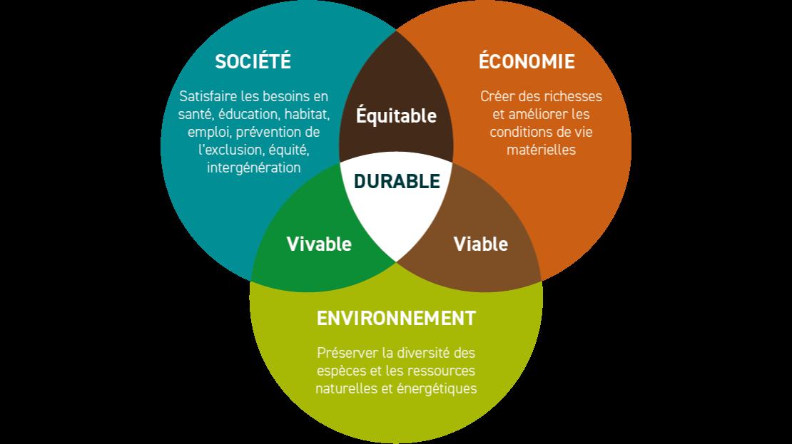 Infographie-c'est quoi le développement durable