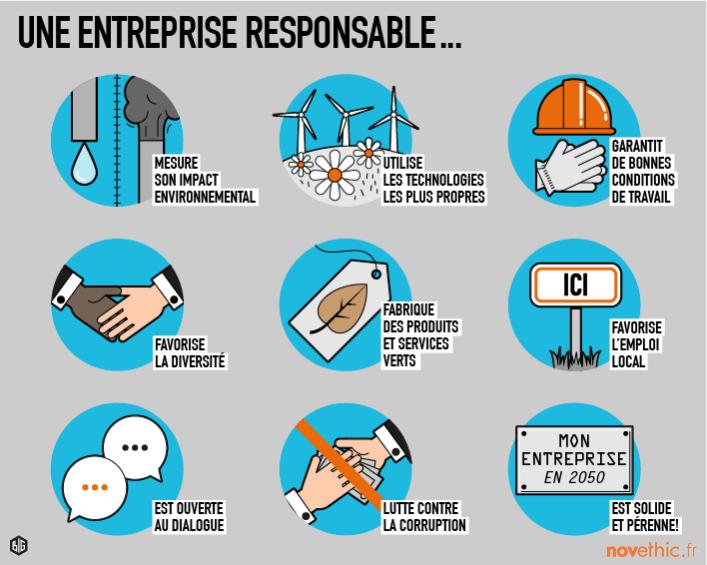 La responsabilité sociale des entreprises (RSE)