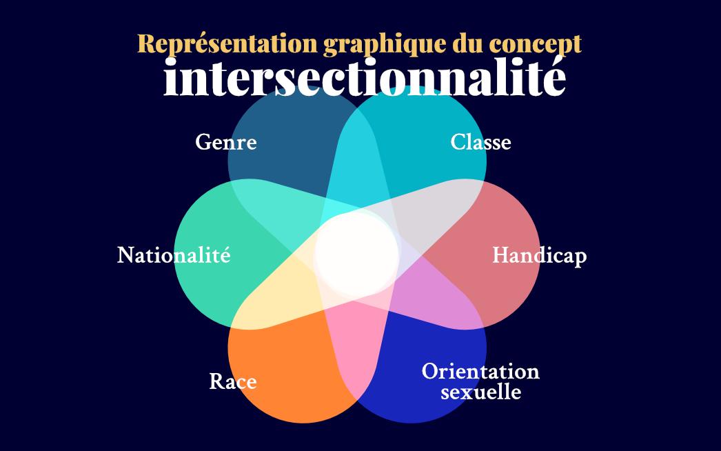 Infographie : Intersectionnalité