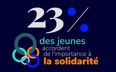 Pourquoi seuls 23% des jeunes accordent de l'importance  à la solidarité?