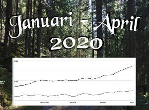 Mina Sociala Medier – Tertialrapport Del 1, År 2020
