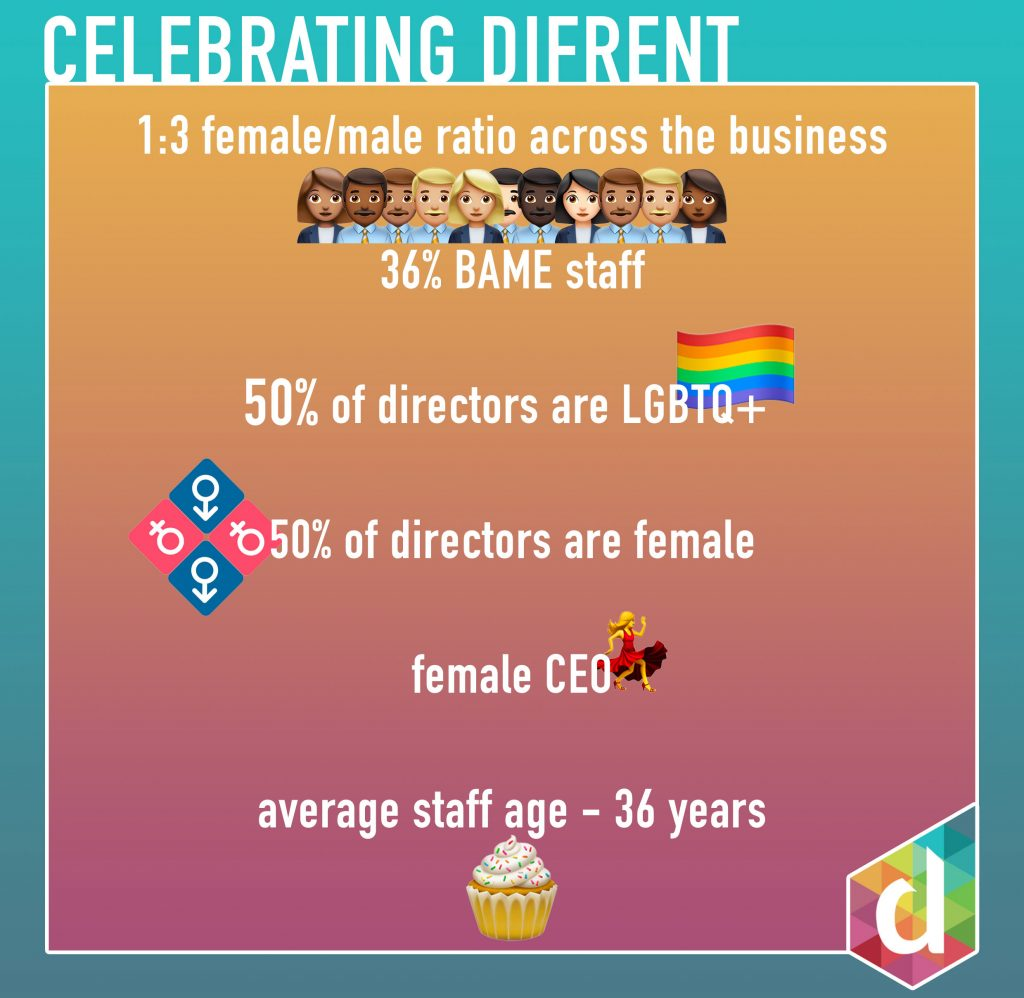 Difrent's Diversity stats