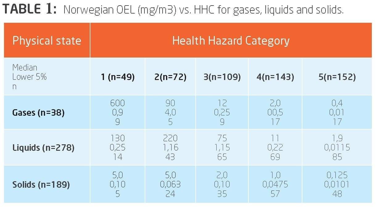 OELs vs HHC