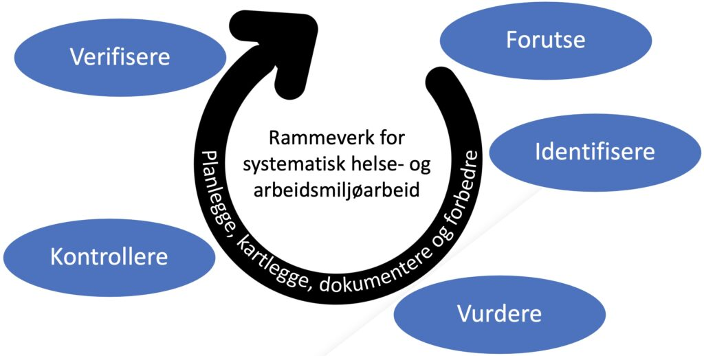 systematisk helse- og arbeidsmiljøarbeid