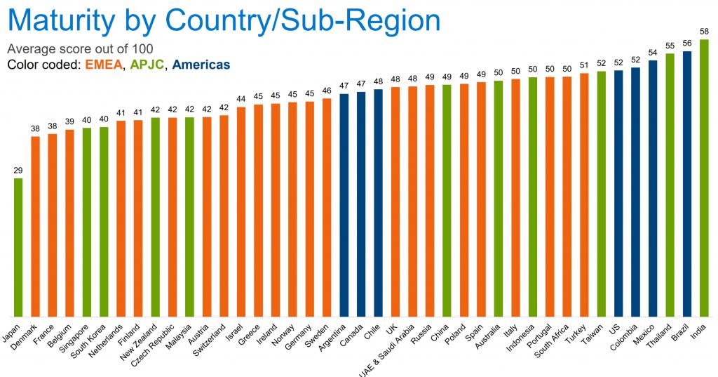 Rangschikking van de verschillende landen in het onderzoek. België staat op een weinig benijdenswaardige vierde laatste plek.